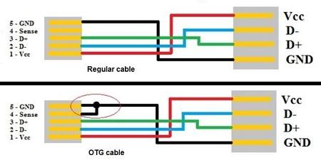 Arsitektur USB OTG - de-Tekno